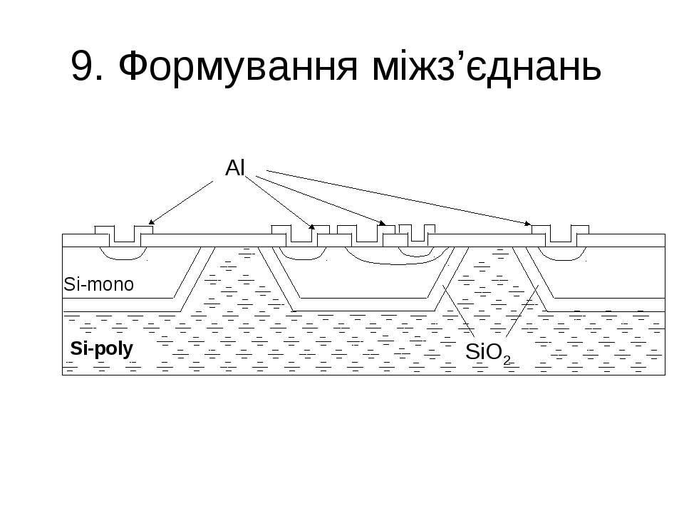 9. Формування міжз'єднань