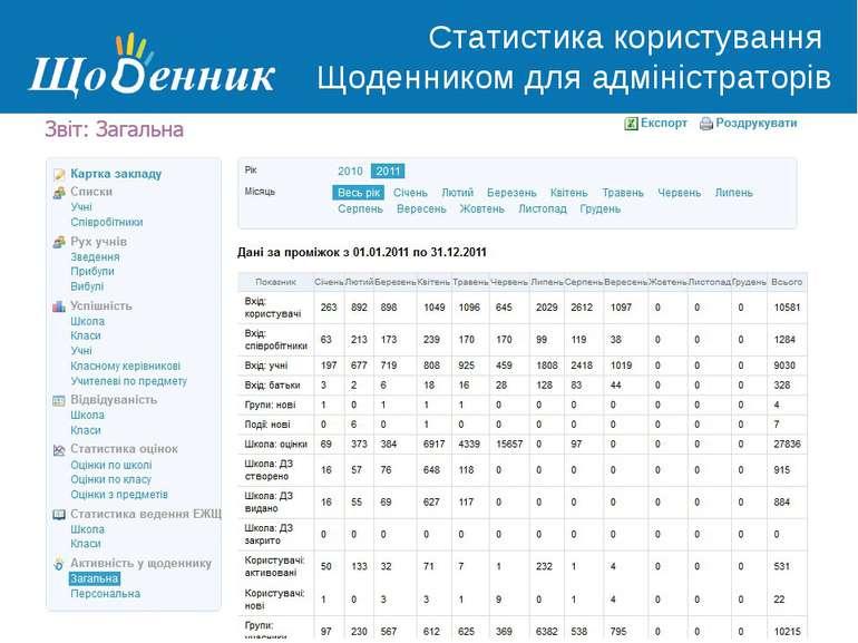 Страница администрирования Статистика користування Щоденником для адміністрат...