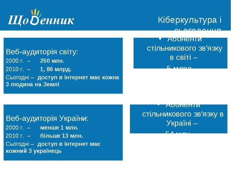 Страница администрирования Кіберкультура і сьогодення Веб-аудиторія світу: 20...