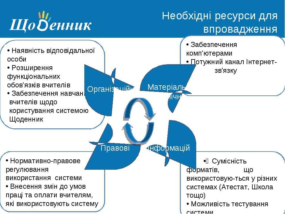 Страница администрирования Необхідні ресурси для впровадження Щоденника в шко...