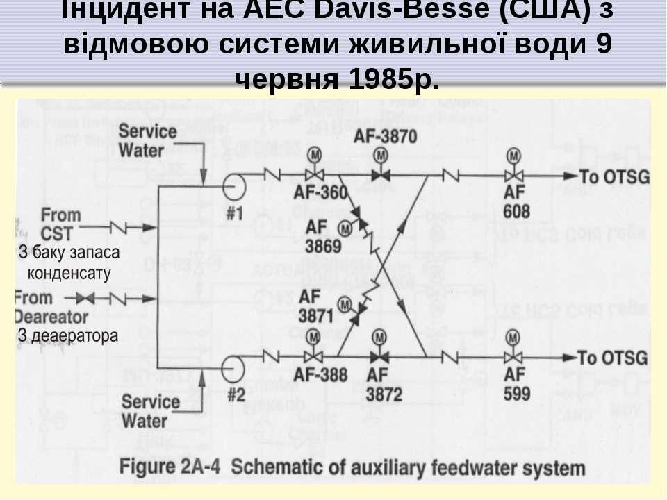 Інцидент на АЕС Davis-Besse (США) з відмовою системи живильної води 9 червня ...