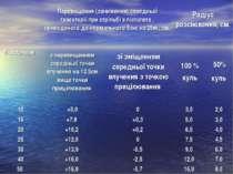 Відстань, м. Перевищення (заниження) середньої траєкторії при стрільбі з піст...