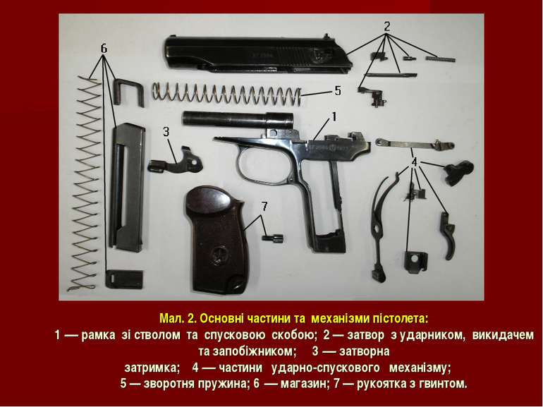 Мал. 2. Основні частини та механізми пістолета: 1 — рамка зі стволом та спуск...