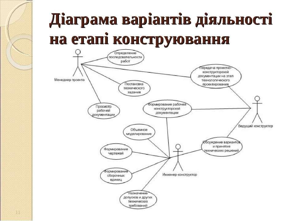 Діаграма варіантів діяльності на етапі конструювання *