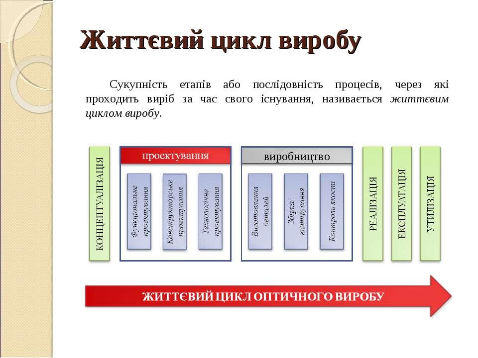 Життєвий цикл виробу Сукупність етапів або послідовність процесів, через які ...