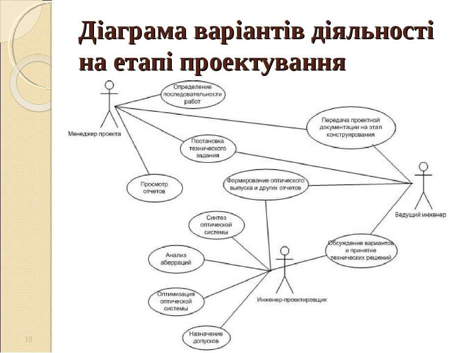 Діаграма варіантів діяльності на етапі проектування *