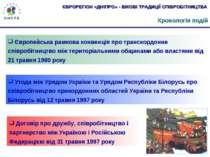 Хронологія подій Європейська рамкова конвенція про транскордонне співробітниц...