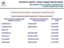 Договірна база в рамках єврорегіону на рівні адмінтериторій Торговельно-еконо...