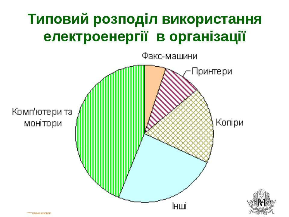 Типовий розподіл використання електроенергії в організації