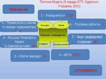 Поточна Модель (9 нарада ЄТП, Будапешт, Угорщина, 2011) Міністерства СПОЖИВАЧІ