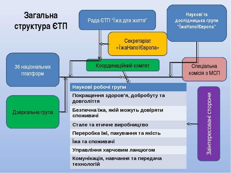 """Загальна структура ЄТП Рада ЄТП """"Їжа для життя"""" Секретаріат «ЇжаНапоїЄвропа» ..."""