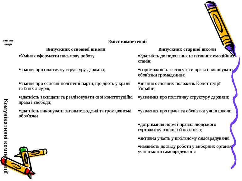 компетенції Зміст компетенції Випускник основної школи Випускник старшої школ...
