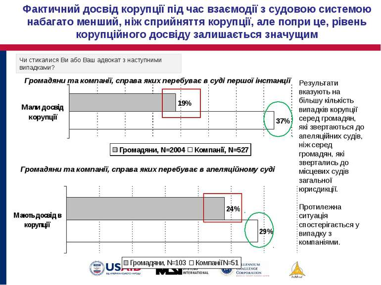 Результати вказують на більшу кількість випадків корупції серед громадян, які...