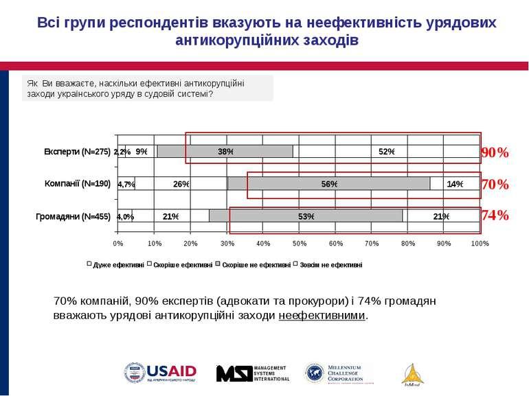 Всі групи респондентів вказують на неефективність урядових антикорупційних за...
