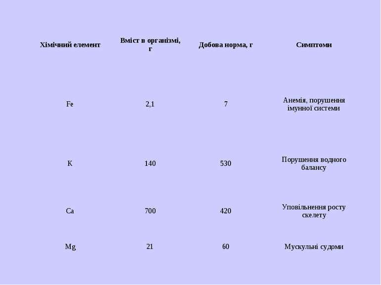 Хімічний елемент Вміст в організмі, г Добова норма, г Симптоми Fe 2,1 7 Анемі...