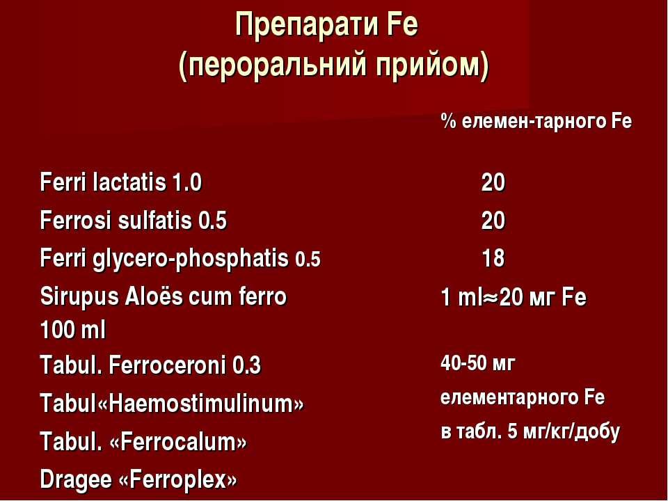 Препарати Fe (пероральний прийом) % елемен-тарного Fe Ferri lactatis 1.0 20 F...