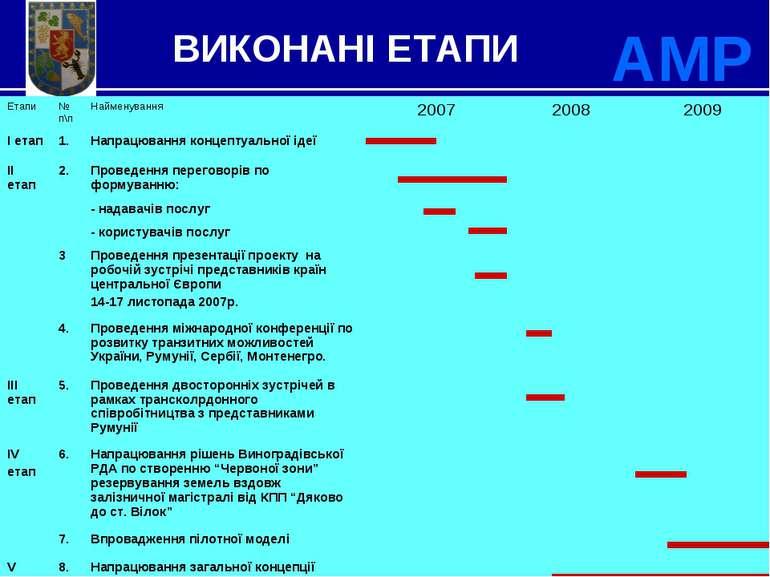 * ВИКОНАНІ ЕТАПИ АМР Етапи № п\п Найменування 2007 2008 2009 І етап 1. Напрац...
