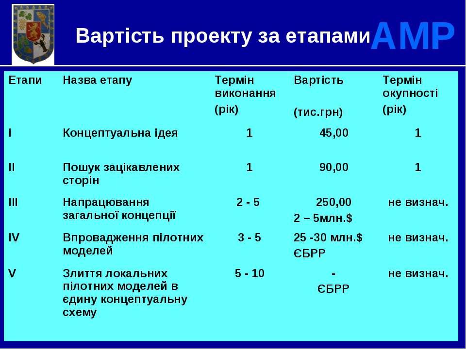 * Вартість проекту за етапами АМР Етапи Назва етапу Термін виконання (рік) Ва...