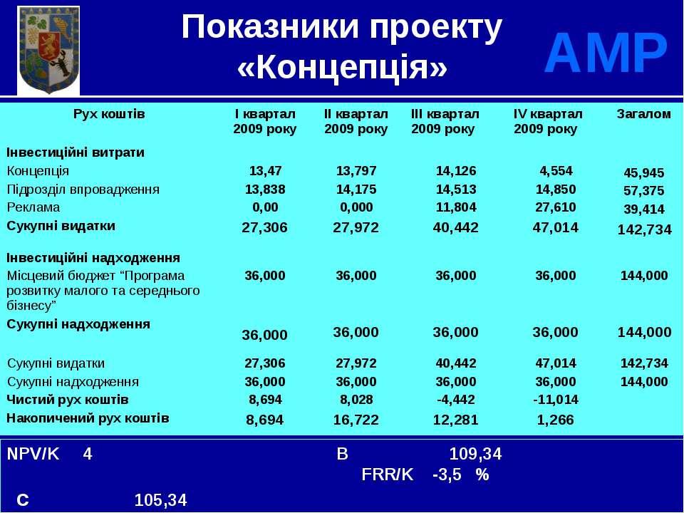 * АМР NPV/K 4 B 109,34 FRR/K -3,5 % c 105,34 B/C 12 % Показники проекту «Конц...