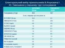 Електоральний вибір прихильників В.Януковича і Ю. Тимошенко у першому турі го...