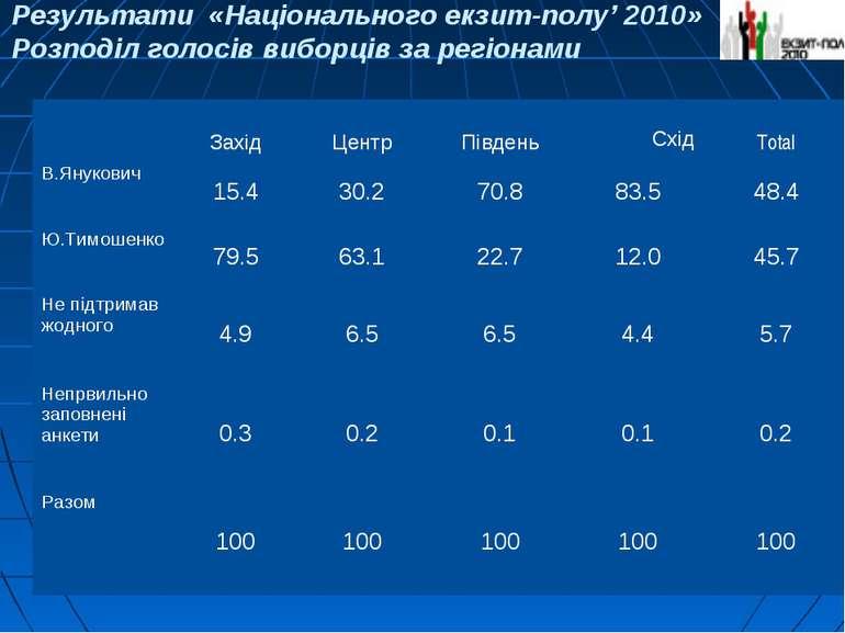 Результати «Національного екзит-полу' 2010» Розподіл голосів виборців за регі...
