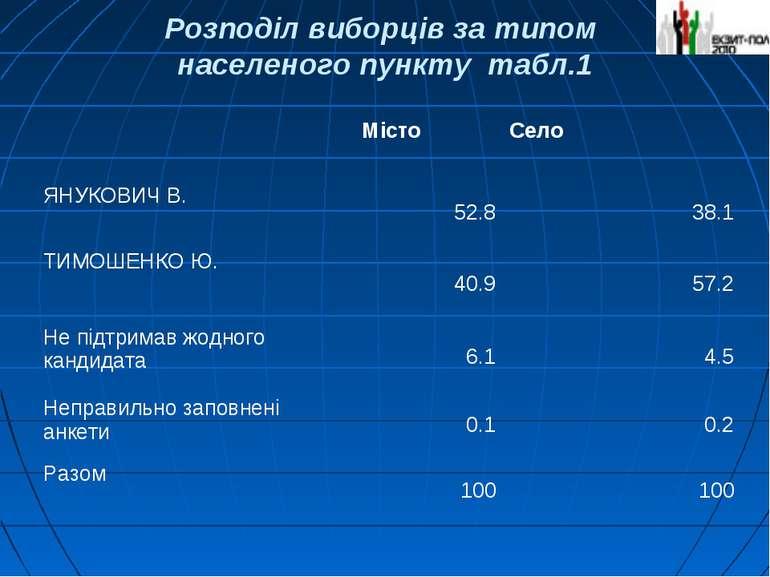 Розподіл виборців за типом населеного пункту табл.1 Місто Село ЯНУКОВИЧ В. 52...