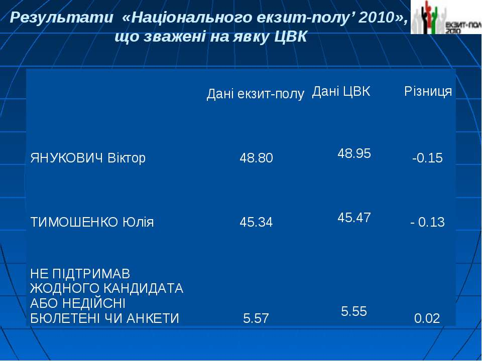 Результати «Національного екзит-полу' 2010», що зважені на явку ЦВК Дані екзи...