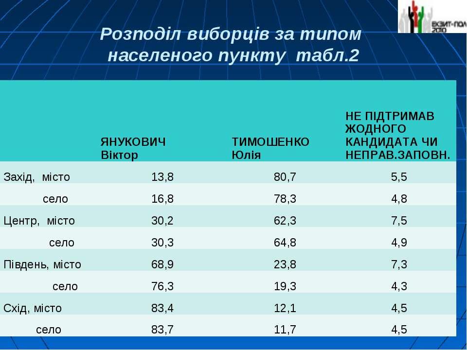 Розподіл виборців за типом населеного пункту табл.2  ЯНУКОВИЧ Віктор ТИМОШЕН...