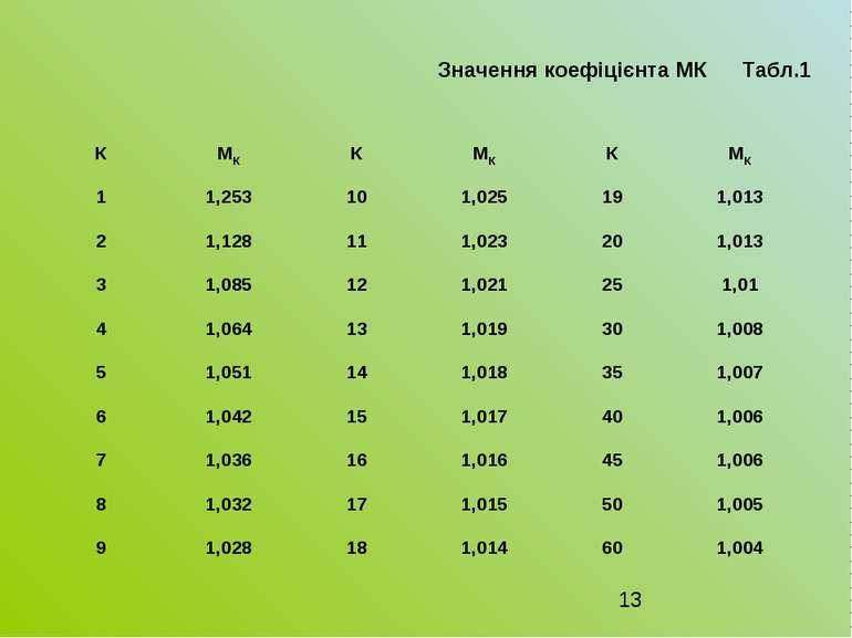 Значення коефіцієнта МК Табл.1