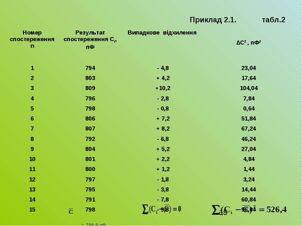 Приклад 2.1. табл.2