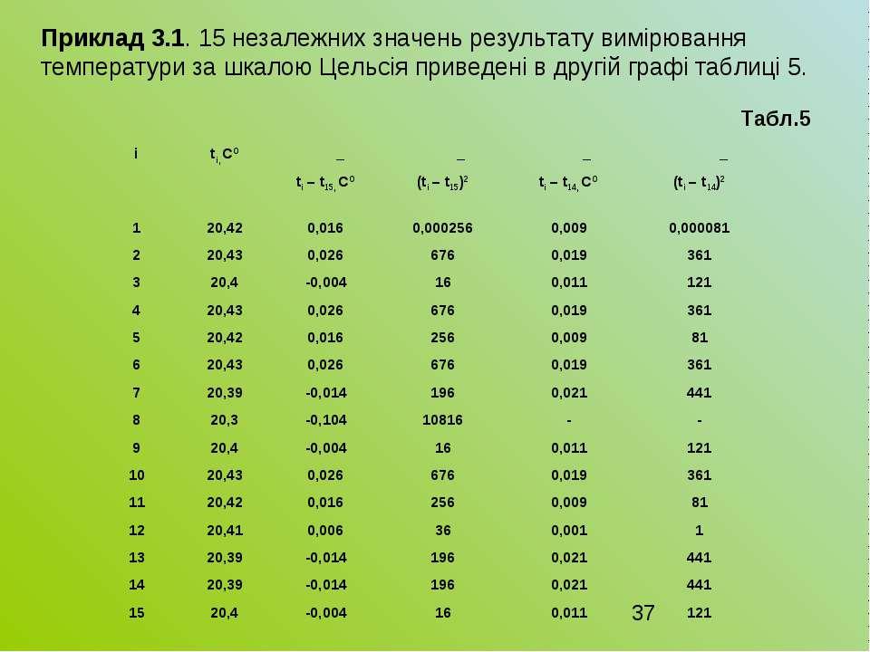 Приклад 3.1. 15 незалежних значень результату вимірювання температури за шкал...