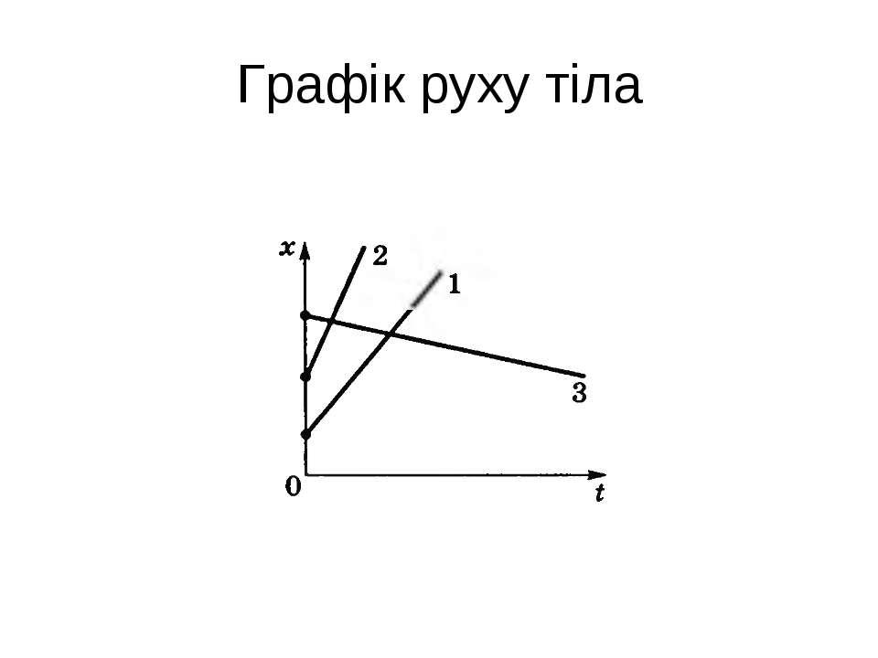 Графік руху тіла