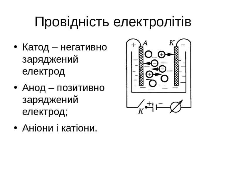 Провідність електролітів Катод – негативно заряджений електрод Анод – позитив...