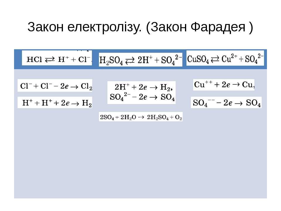 Закон електролізу. (Закон Фарадея )