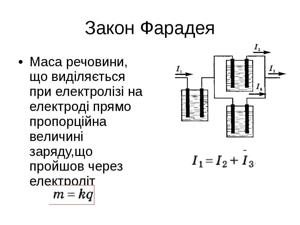 Закон Фарадея Маса речовини, що виділяється при електролізі на електроді прям...