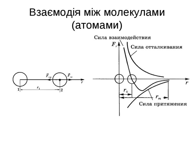 Взаємодія між молекулами (атомами)