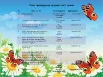 План проведення предметного тижня № Зміст роботи Час проведення Відповідальні...
