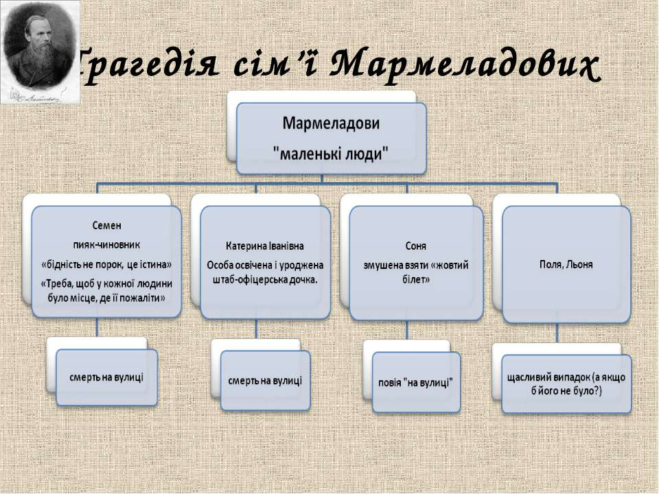 Трагедія сім'ї Мармеладових
