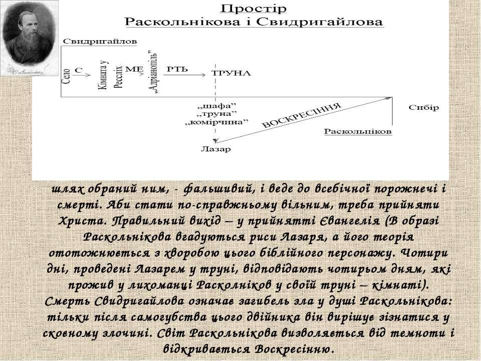 Доля Свидригайлова – попередження Раскольнікову про те, що шлях обраний ним, ...