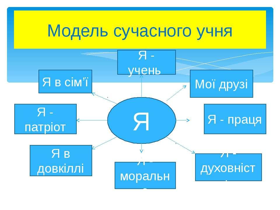 Модель сучасного учня
