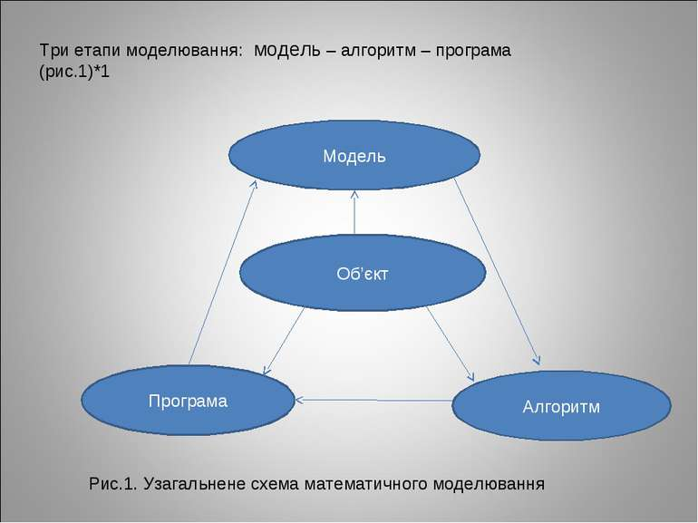 Три етапи моделювання: модель – алгоритм – програма (рис.1)*1 Модель Об'єкт П...