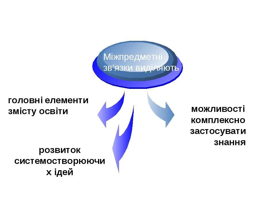 головні елементи змісту освіти Міжпредметні зв'язки виділяють можливості комп...