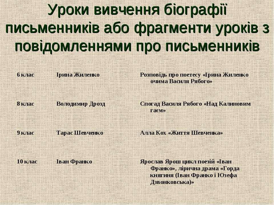 Уроки вивчення біографії письменників або фрагменти уроків з повідомленнями п...