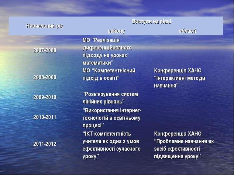 """Навчальний рік Виступи на рівні району області 2007-2008 МО """"Реалізація дифер..."""
