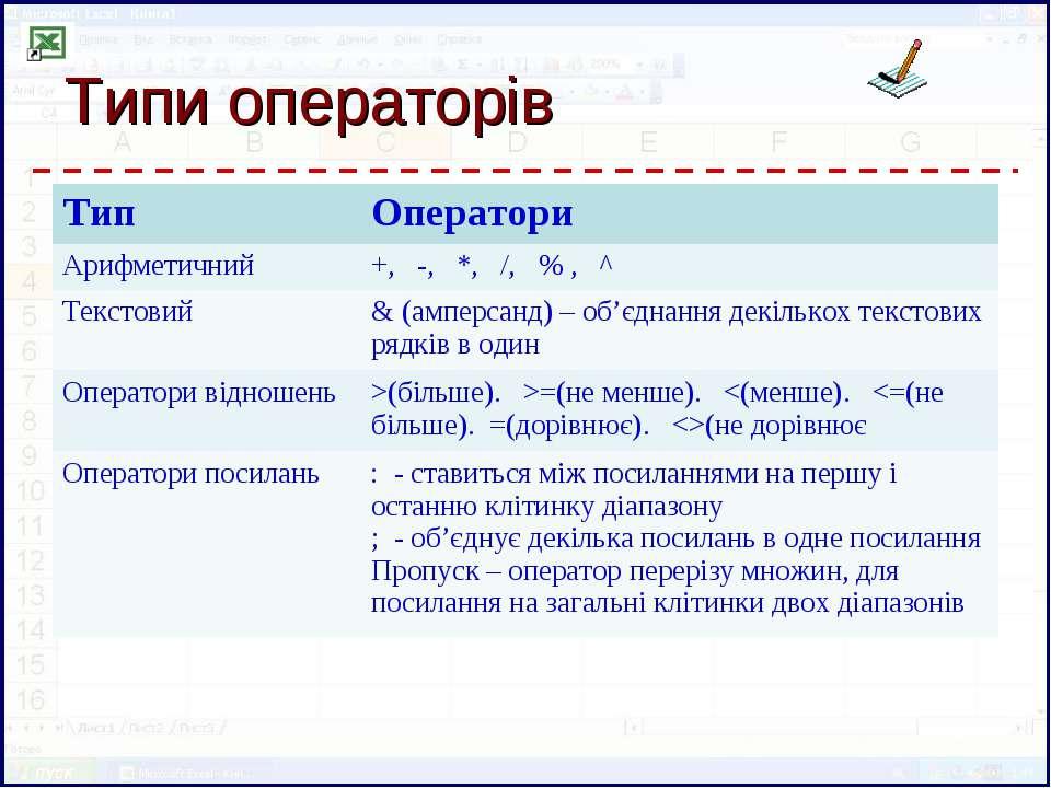 Типи операторів Тип Оператори Арифметичний +, -, *, /, % , ^ Текстовий & (амп...