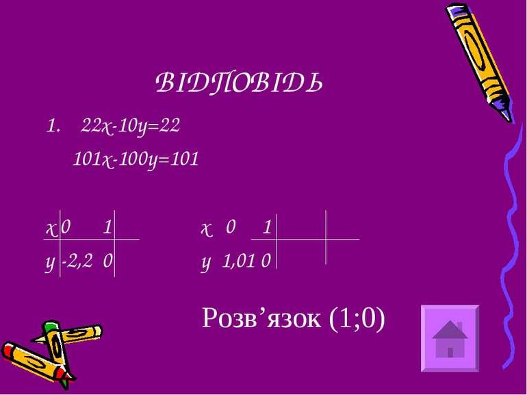 ВІДПОВІДЬ 22х-10у=22 101х-100у=101 х 0 1 х 0 1 у -2,2 0 у 1,01 0 Розв'язок (1;0)