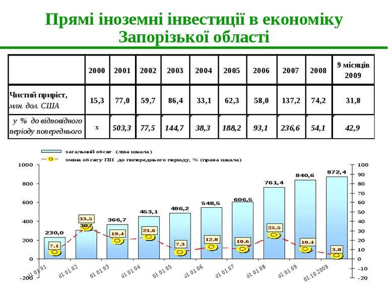 Прямі іноземні інвестиції в економіку Запорізької області