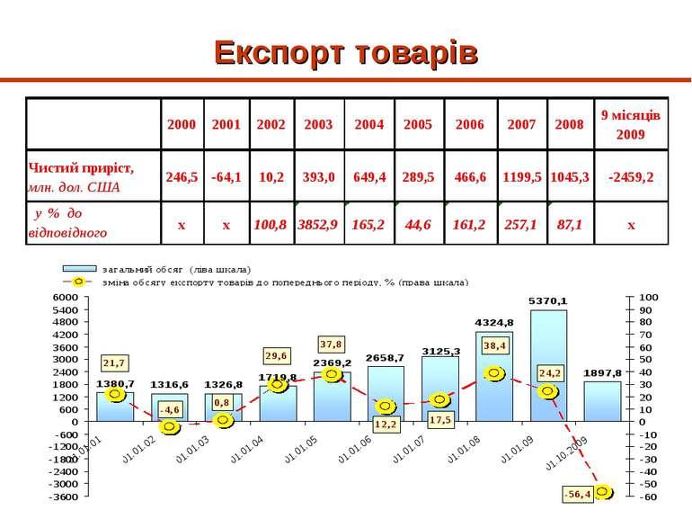 Експорт товарів