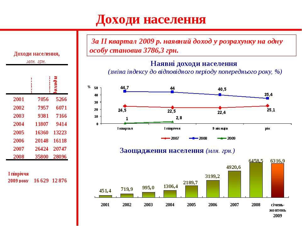 Доходи населення За ІІ квартал 2009 р. наявний доход у розрахунку на одну осо...