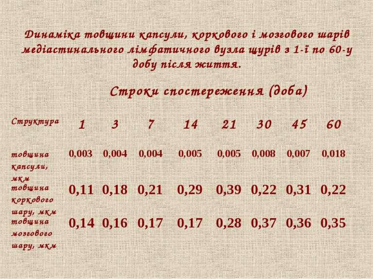 Динаміка товщини капсули, коркового і мозгового шарів медіастинального лімфат...